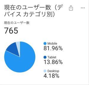 リアルタイムユーザー765人