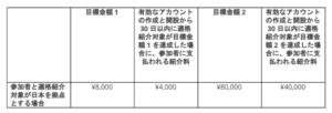 アドセンス紹介プログラム発生条件と報酬の表