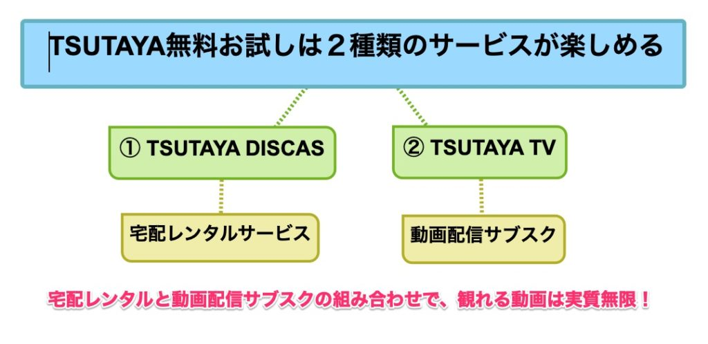 TSUTAYA無料お試しは2種類のサービスが楽しめる