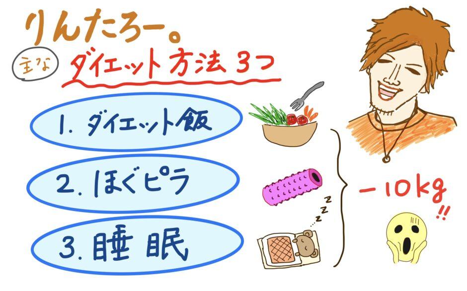 りんたろーのダイエット方法をまとめた図解