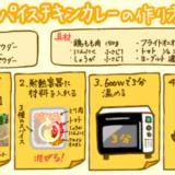 【あさイチ】スパイスチキンカレーのレシピ|水・油 使わず、レンチン3分!